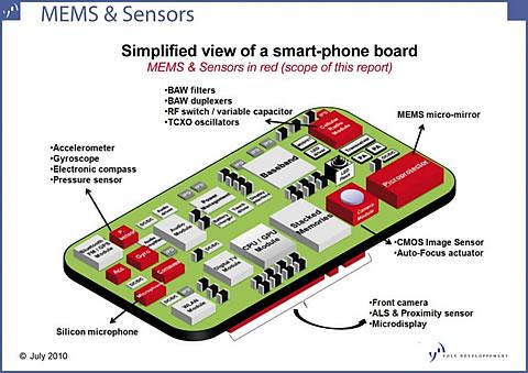 engineering.com - How MEMS Enable Smartphone Features