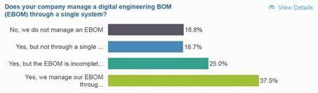 engineering com - PLM à la PTC: Manufacturers Have Big Gaps